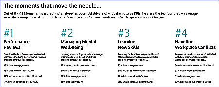 Thrive Study Graphic - Top 4 Employee Experiences